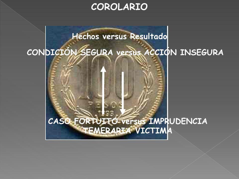 COROLARIO Hechos versus Resultado CONDICIÓN SEGURA versus ACCIÓN INSEGURA CASO FORTUITO versus IMPRUDENCIA TEMERARIA VICTIMA