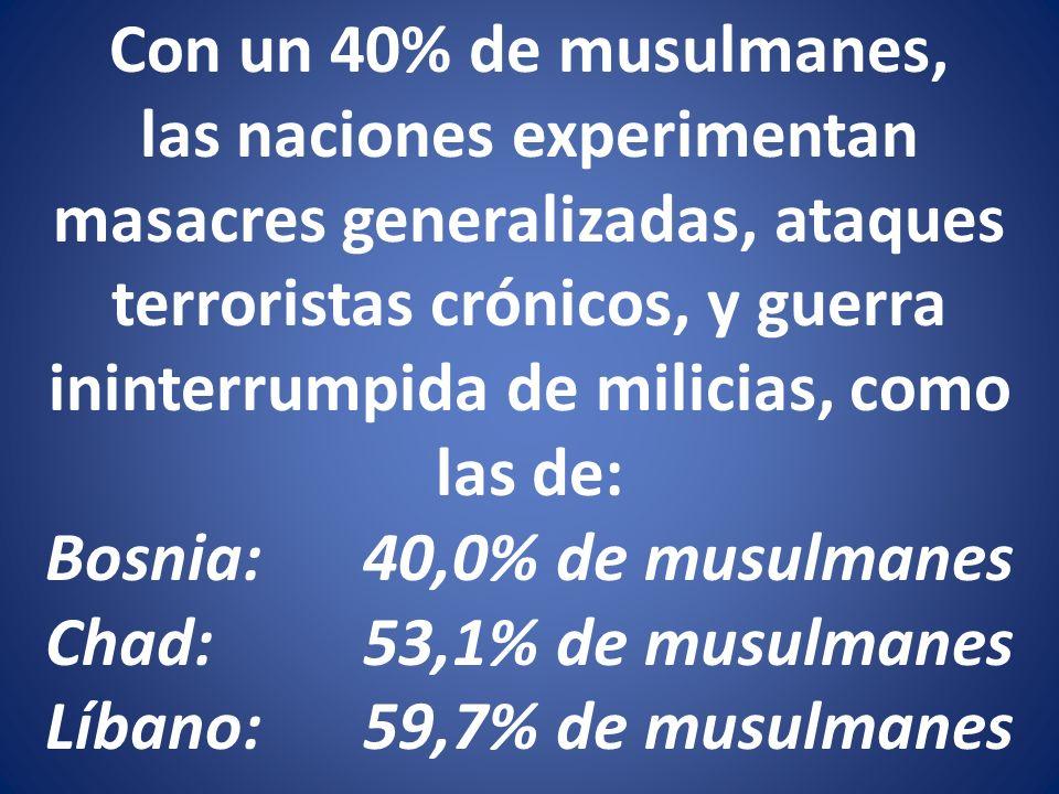 Con un 40% de musulmanes, las naciones experimentan masacres generalizadas, ataques terroristas crónicos, y guerra ininterrumpida de milicias, como las de: Bosnia: 40,0% de musulmanes Chad: 53,1% de musulmanes Líbano: 59,7% de musulmanes