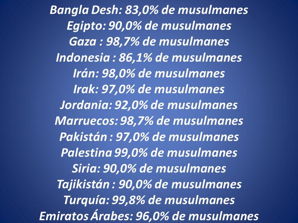 Bangla Desh: 83,0% de musulmanes Egipto: 90,0% de musulmanes Gaza : 98,7% de musulmanes Indonesia : 86,1% de musulmanes Irán: 98,0% de musulmanes Irak