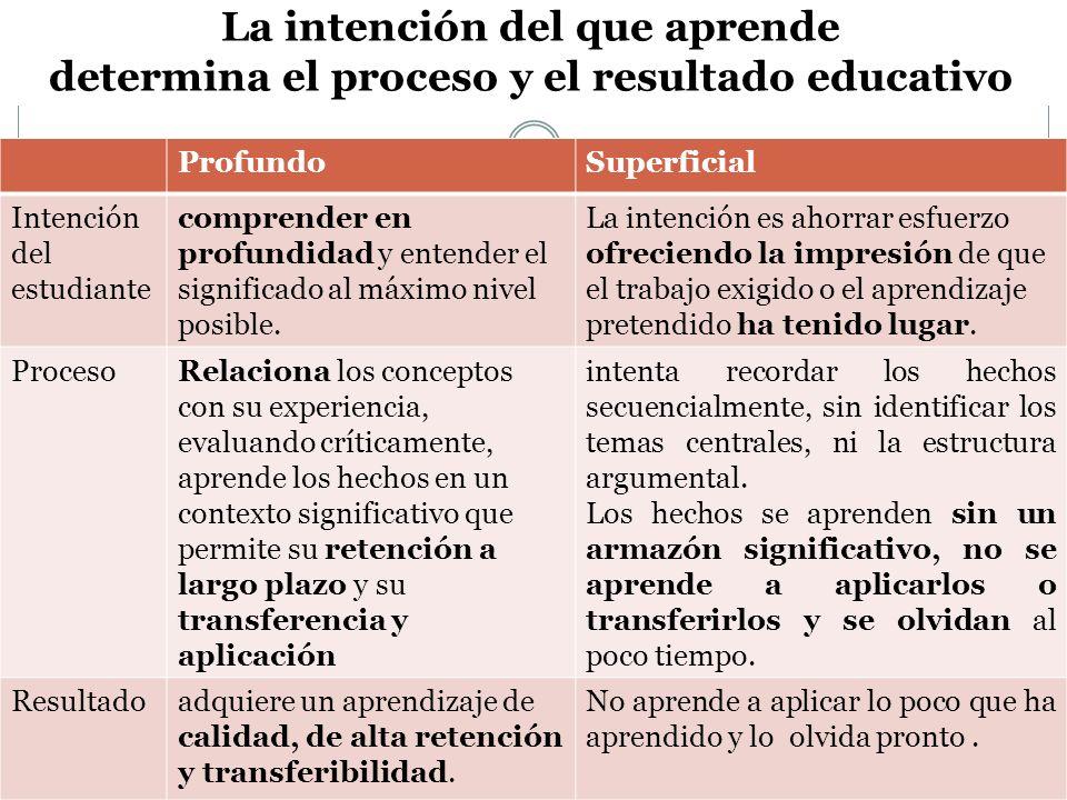 La intención del que aprende determina el proceso y el resultado educativo ProfundoSuperficial Intención del estudiante comprender en profundidad y entender el significado al máximo nivel posible.