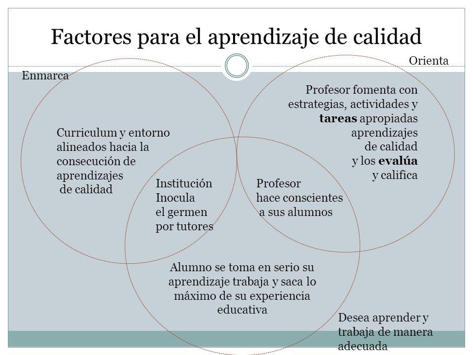Factores para el aprendizaje de calidad Curriculum y entorno alineados hacia la consecución de aprendizajes de calidad Profesor fomenta con estrategia