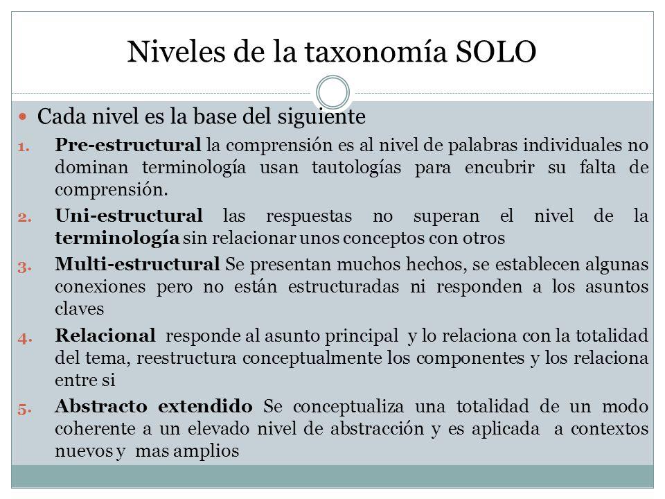 Niveles de la taxonomía SOLO Cada nivel es la base del siguiente 1. Pre-estructural la comprensión es al nivel de palabras individuales no dominan ter