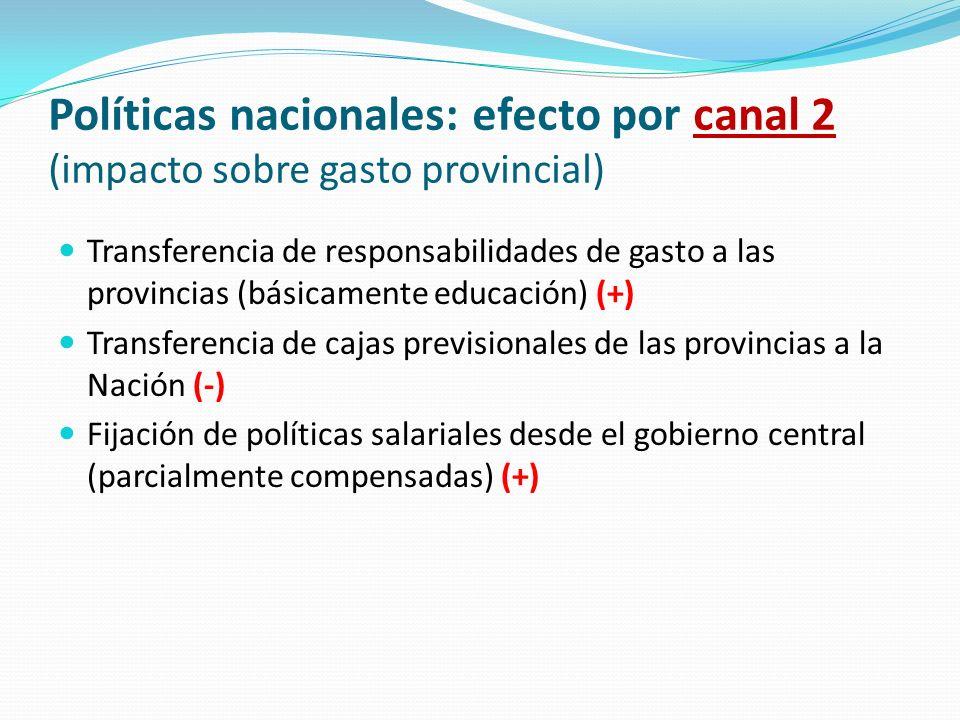 Políticas nacionales: efecto por canal 2 (impacto sobre gasto provincial) Transferencia de responsabilidades de gasto a las provincias (básicamente ed
