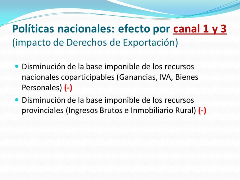 Políticas nacionales: efecto por canal 1 y 3 (impacto de Derechos de Exportación) Disminución de la base imponible de los recursos nacionales copartic