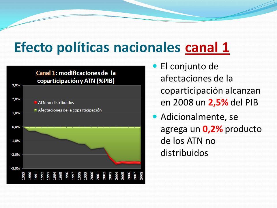 Efecto políticas nacionales canal 1 El conjunto de afectaciones de la coparticipación alcanzan en 2008 un 2,5% del PIB Adicionalmente, se agrega un 0,