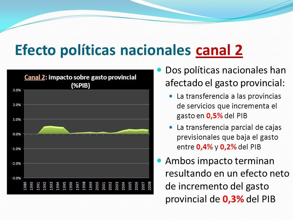 Efecto políticas nacionales canal 2 Dos políticas nacionales han afectado el gasto provincial: La transferencia a las provincias de servicios que incr