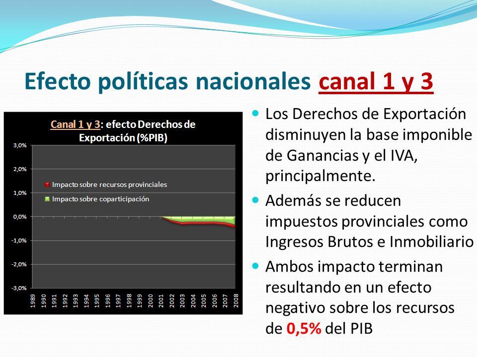 Efecto políticas nacionales canal 1 y 3 Los Derechos de Exportación disminuyen la base imponible de Ganancias y el IVA, principalmente. Además se redu