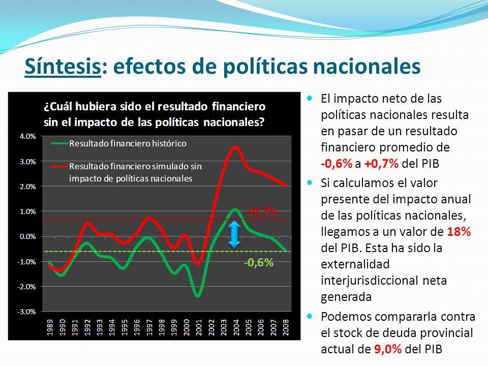 El impacto neto de las políticas nacionales resulta en pasar de un resultado financiero promedio de -0,6% a +0,7% del PIB Si calculamos el valor prese