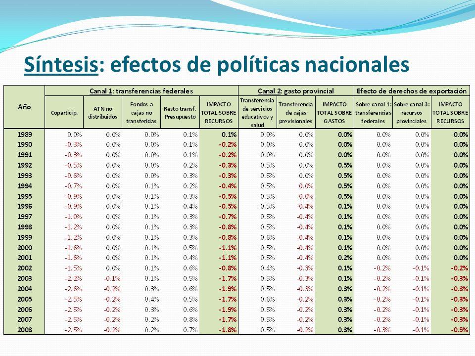 Síntesis: efectos de políticas nacionales