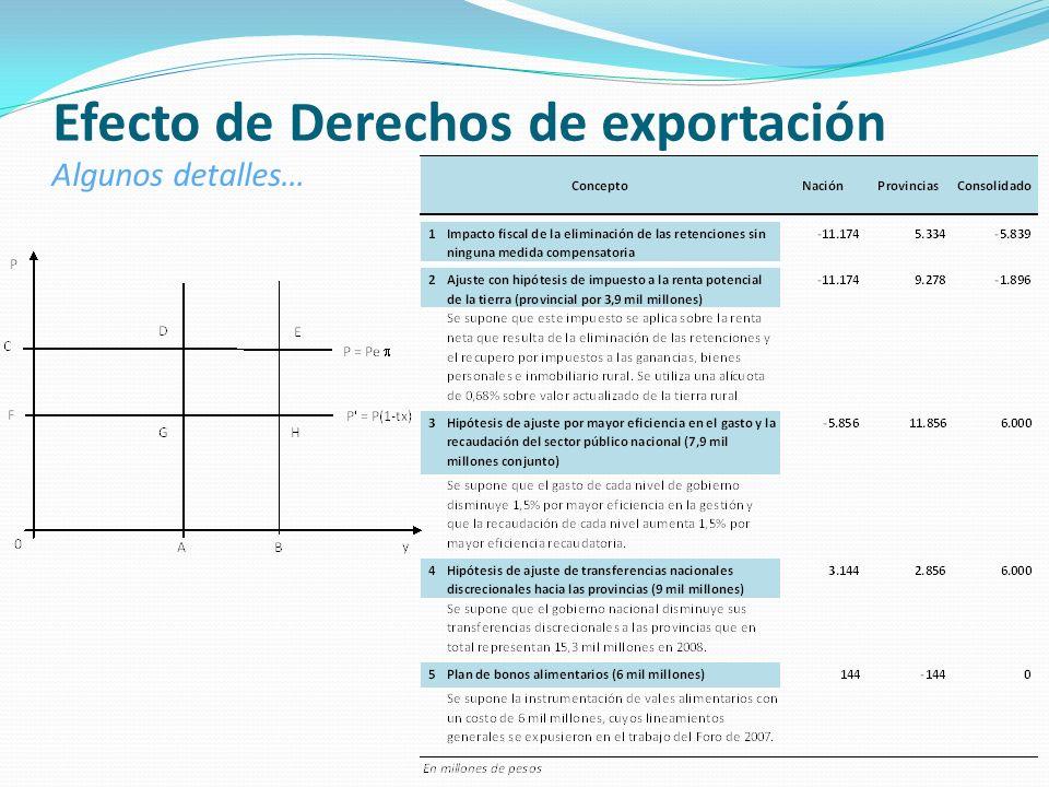 Efecto de Derechos de exportación Algunos detalles…