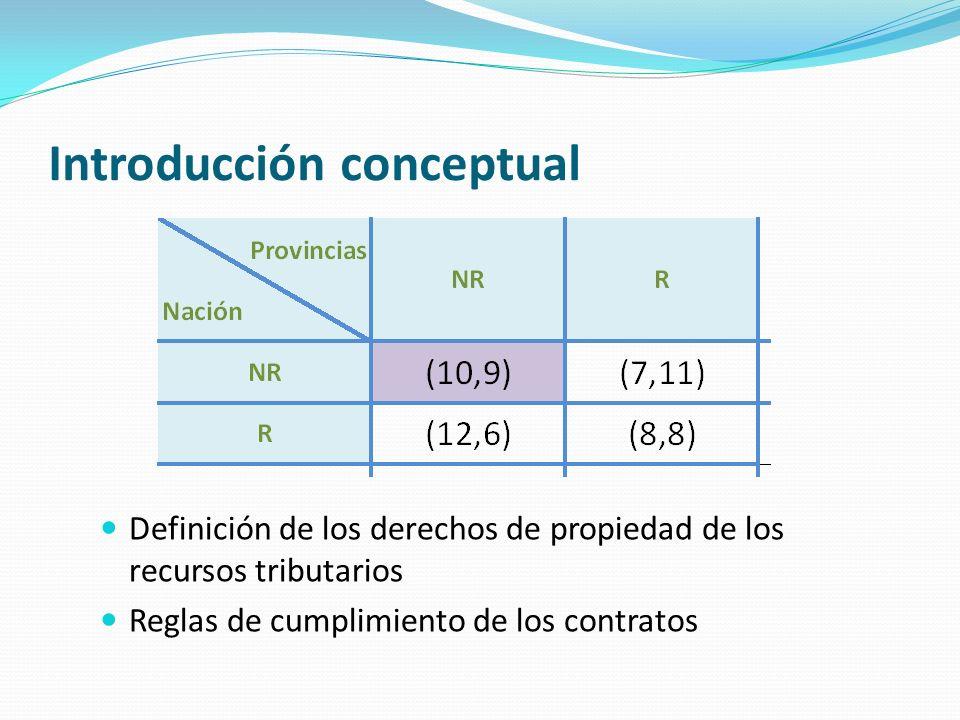 Definición de los derechos de propiedad de los recursos tributarios Reglas de cumplimiento de los contratos