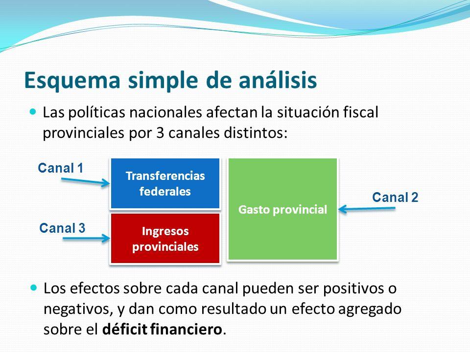Esquema simple de análisis Las políticas nacionales afectan la situación fiscal provinciales por 3 canales distintos: Ingresos provinciales Transferen