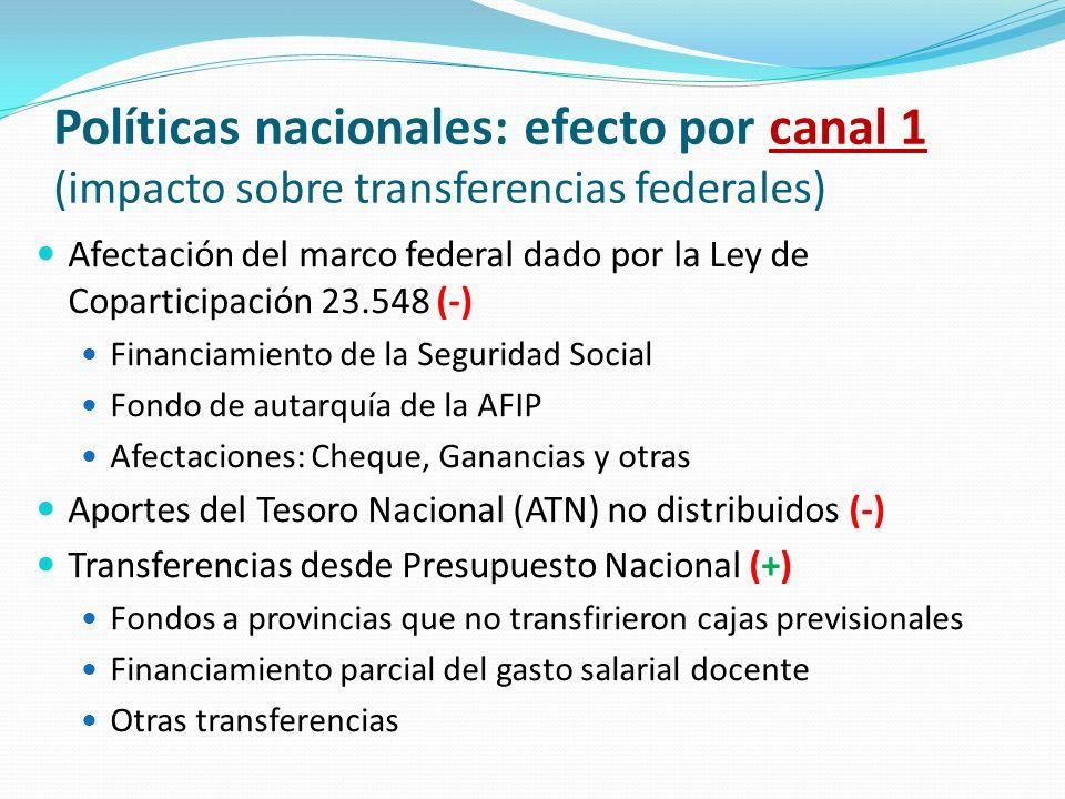 Políticas nacionales: efecto por canal 1 (impacto sobre transferencias federales) Afectación del marco federal dado por la Ley de Coparticipación 23.5