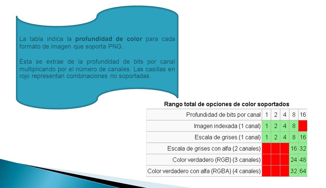 La tabla indica la profundidad de color para cada formato de imagen que soporta PNG.