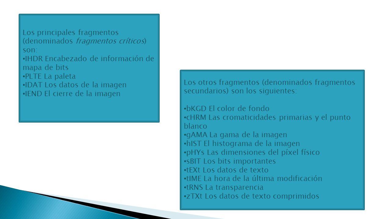 Los otros fragmentos (denominados fragmentos secundarios) son los siguientes: bKGD El color de fondo cHRM Las cromaticidades primarias y el punto blanco gAMA La gama de la imagen hIST El histograma de la imagen pHYs Las dimensiones del píxel físico sBIT Los bits importantes tEXt Los datos de texto tIME La hora de la última modificación tRNS La transparencia zTXt Los datos de texto comprimidos Los principales fragmentos (denominados fragmentos críticos) son: IHDR Encabezado de información de mapa de bits PLTE La paleta IDAT Los datos de la imagen IEND El cierre de la imagen