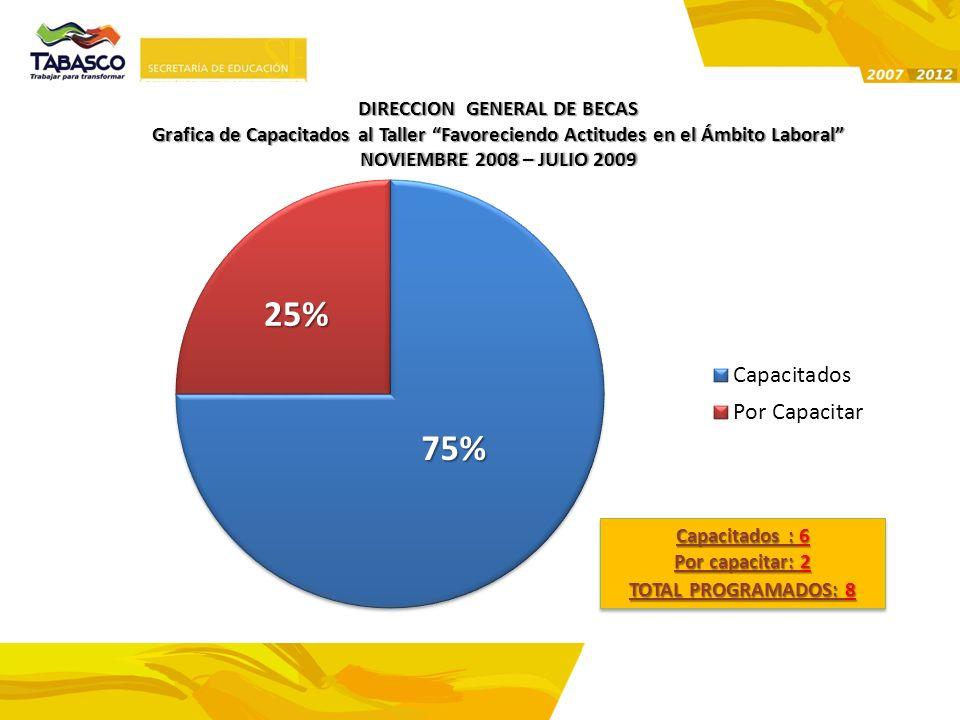 DIRECCION GENERAL DE BECAS Grafica de Capacitados al Taller Favoreciendo Actitudes en el Ámbito Laboral NOVIEMBRE 2008 – JULIO 2009NOVIEMBRE 2008 – JU