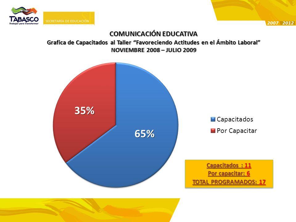 COMUNICACIÓN EDUCATIVA Grafica de Capacitados al Taller Favoreciendo Actitudes en el Ámbito Laboral NOVIEMBRE 2008 – JULIO 2009NOVIEMBRE 2008 – JULIO