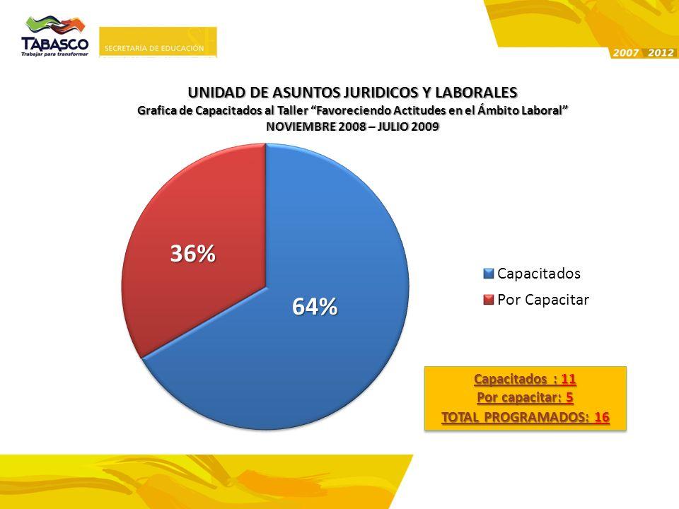 UNIDAD DE ASUNTOS JURIDICOS Y LABORALES Grafica de Capacitados al Taller Favoreciendo Actitudes en el Ámbito Laboral NOVIEMBRE 2008 – JULIO 2009NOVIEM