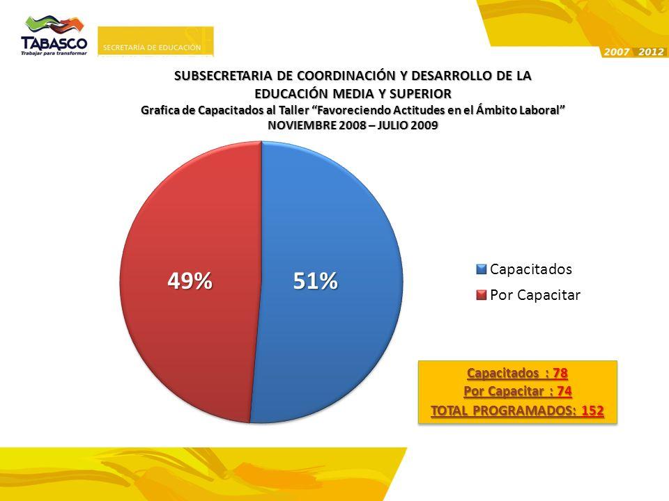SUBSECRETARIA DE COORDINACIÓN Y DESARROLLO DE LA EDUCACIÓN MEDIA Y SUPERIOR Grafica de Capacitados al Taller Favoreciendo Actitudes en el Ámbito Labor