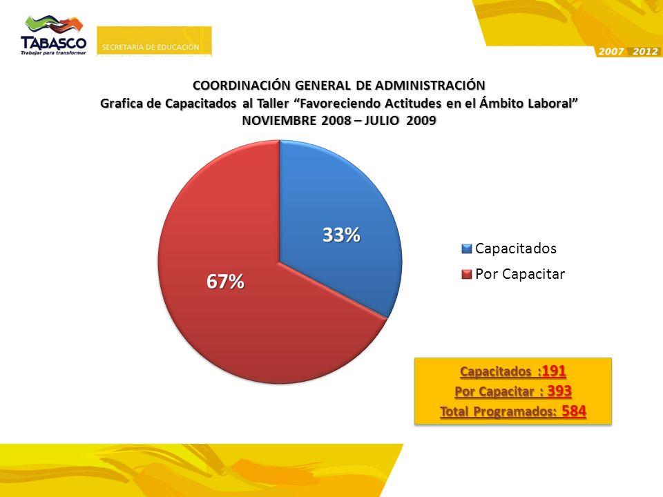 67% COORDINACIÓN GENERAL DE ADMINISTRACIÓN Grafica de Capacitados al Taller Favoreciendo Actitudes en el Ámbito Laboral NOVIEMBRE 2008 – JULIO 2009NOV