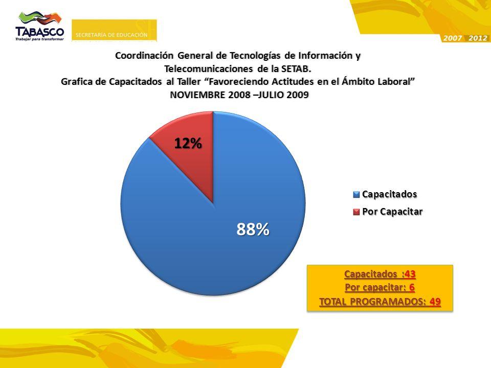 88% 12% Coordinación General de Tecnologías de Información yCoordinación General de Tecnologías de Información y Telecomunicaciones de la SETAB.Teleco