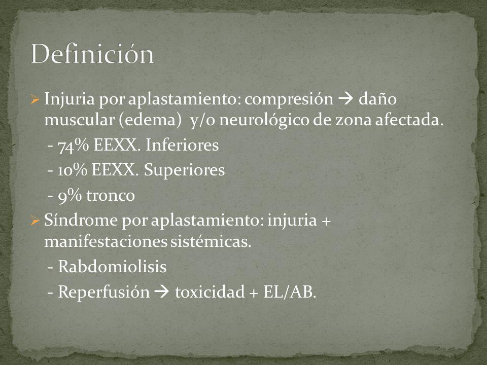 Injuria por aplastamiento: compresión daño muscular (edema) y/o neurológico de zona afectada. - 74% EEXX. Inferiores - 10% EEXX. Superiores - 9% tronc
