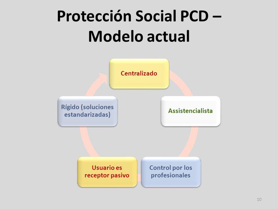 Protección Social PCD – Modelo actual 10 CentralizadoAssistencialista Control por los profesionales Usuario es receptor pasivo Rígido (soluciones estandarizadas)