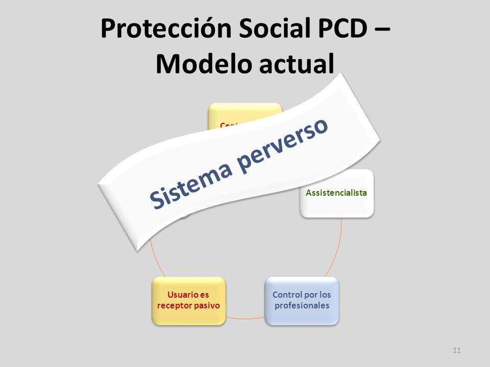 Protección Social PCD – Modelo actual 11 CentralizadoAssistencialista Control por los profesionales Usuario es receptor pasivo Rígido (soluciones estandarizadas) Sistema perverso