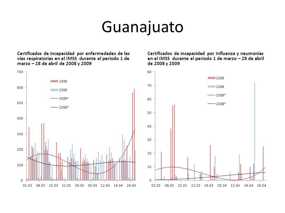 Guanajuato Certificados de incapacidad por enfermedades de las vías respiratorias en el IMSS durante el periodo 1 de marzo – 28 de abril de 2008 y 2009 Certificados de incapacidad por Influenza y neumonías en el IMSS durante el periodo 1 de marzo – 28 de abril de 2008 y 2009