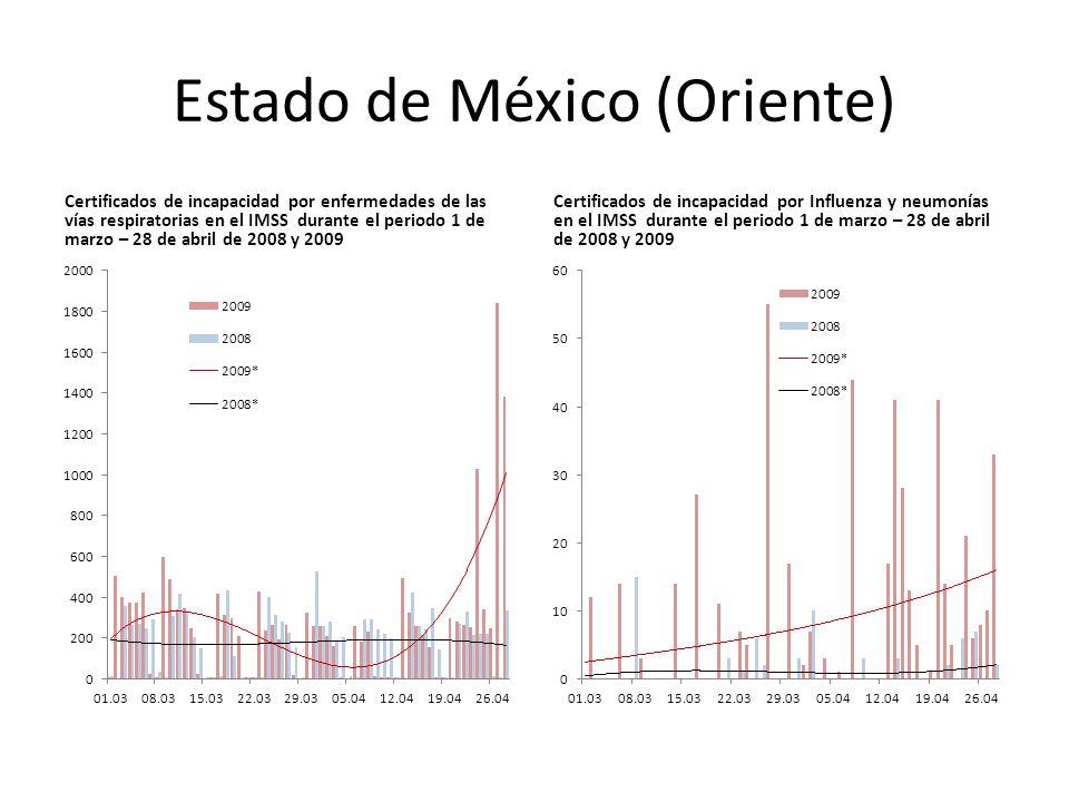 Estado de México (Oriente) Certificados de incapacidad por enfermedades de las vías respiratorias en el IMSS durante el periodo 1 de marzo – 28 de abril de 2008 y 2009 Certificados de incapacidad por Influenza y neumonías en el IMSS durante el periodo 1 de marzo – 28 de abril de 2008 y 2009