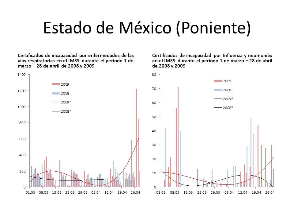 Estado de México (Poniente) Certificados de incapacidad por enfermedades de las vías respiratorias en el IMSS durante el periodo 1 de marzo – 28 de abril de 2008 y 2009 Certificados de incapacidad por Influenza y neumonías en el IMSS durante el periodo 1 de marzo – 28 de abril de 2008 y 2009