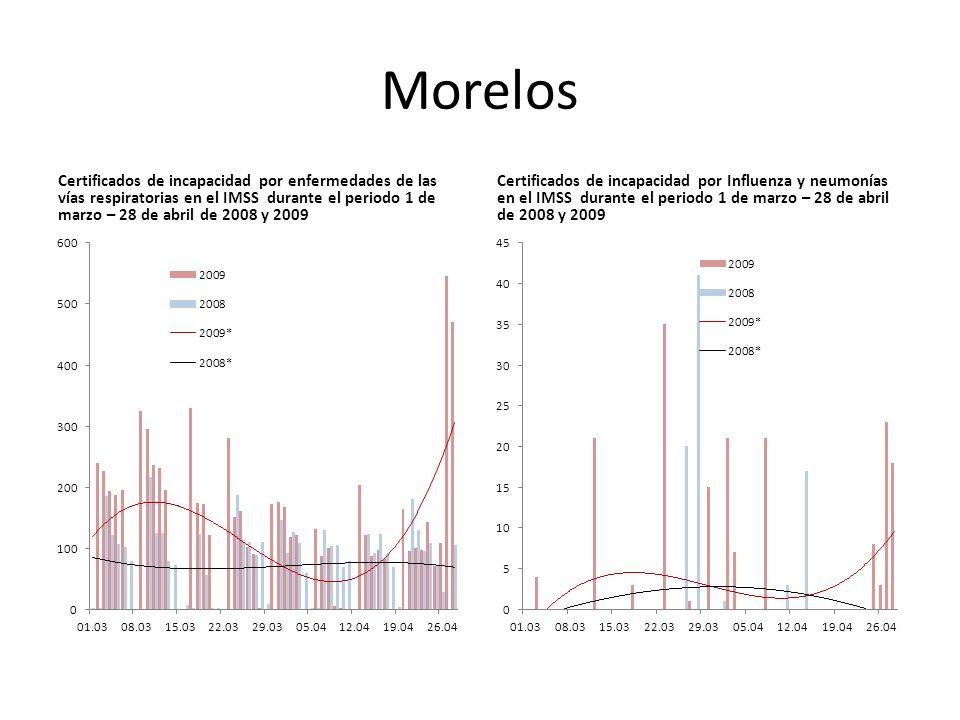 Morelos Certificados de incapacidad por enfermedades de las vías respiratorias en el IMSS durante el periodo 1 de marzo – 28 de abril de 2008 y 2009 Certificados de incapacidad por Influenza y neumonías en el IMSS durante el periodo 1 de marzo – 28 de abril de 2008 y 2009