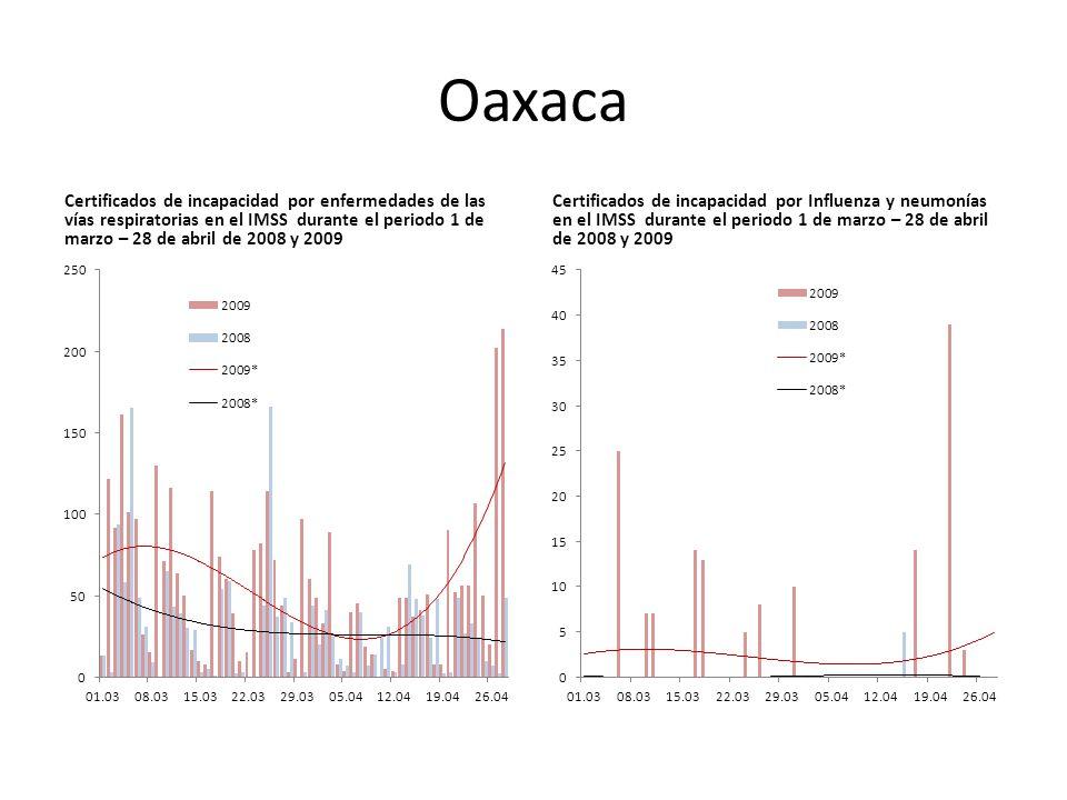 Oaxaca Certificados de incapacidad por enfermedades de las vías respiratorias en el IMSS durante el periodo 1 de marzo – 28 de abril de 2008 y 2009 Certificados de incapacidad por Influenza y neumonías en el IMSS durante el periodo 1 de marzo – 28 de abril de 2008 y 2009