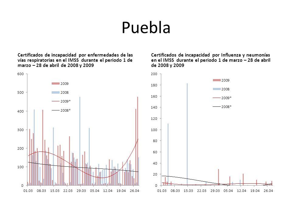 Puebla Certificados de incapacidad por enfermedades de las vías respiratorias en el IMSS durante el periodo 1 de marzo – 28 de abril de 2008 y 2009 Certificados de incapacidad por Influenza y neumonías en el IMSS durante el periodo 1 de marzo – 28 de abril de 2008 y 2009