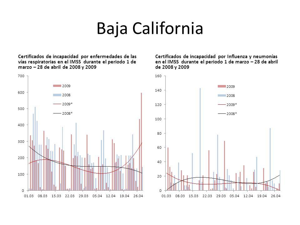 Baja California Certificados de incapacidad por enfermedades de las vías respiratorias en el IMSS durante el periodo 1 de marzo – 28 de abril de 2008 y 2009 Certificados de incapacidad por Influenza y neumonías en el IMSS durante el periodo 1 de marzo – 28 de abril de 2008 y 2009