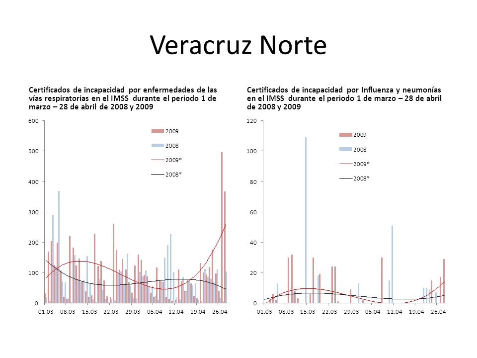 Veracruz Norte Certificados de incapacidad por enfermedades de las vías respiratorias en el IMSS durante el periodo 1 de marzo – 28 de abril de 2008 y 2009 Certificados de incapacidad por Influenza y neumonías en el IMSS durante el periodo 1 de marzo – 28 de abril de 2008 y 2009
