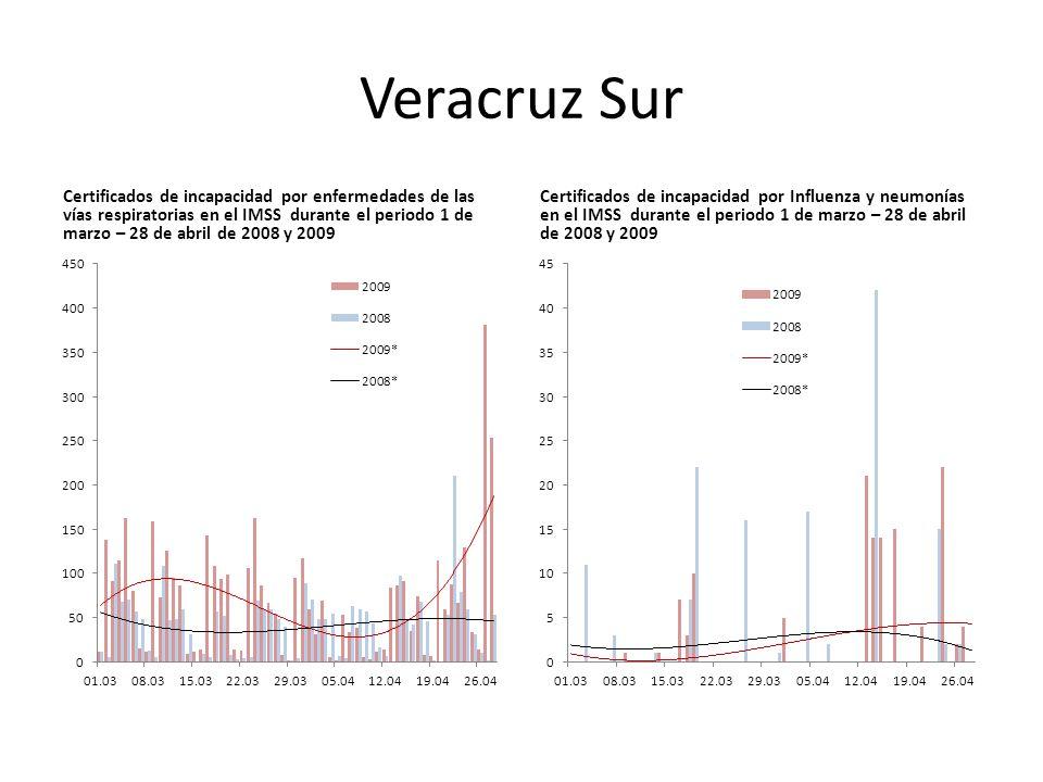 Veracruz Sur Certificados de incapacidad por enfermedades de las vías respiratorias en el IMSS durante el periodo 1 de marzo – 28 de abril de 2008 y 2009 Certificados de incapacidad por Influenza y neumonías en el IMSS durante el periodo 1 de marzo – 28 de abril de 2008 y 2009