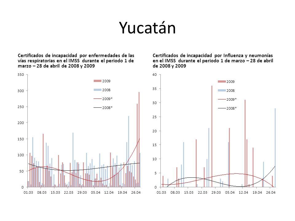 Yucatán Certificados de incapacidad por enfermedades de las vías respiratorias en el IMSS durante el periodo 1 de marzo – 28 de abril de 2008 y 2009 Certificados de incapacidad por Influenza y neumonías en el IMSS durante el periodo 1 de marzo – 28 de abril de 2008 y 2009
