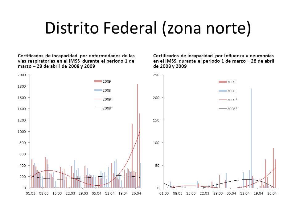 Distrito Federal (zona norte) Certificados de incapacidad por enfermedades de las vías respiratorias en el IMSS durante el periodo 1 de marzo – 28 de abril de 2008 y 2009 Certificados de incapacidad por Influenza y neumonías en el IMSS durante el periodo 1 de marzo – 28 de abril de 2008 y 2009