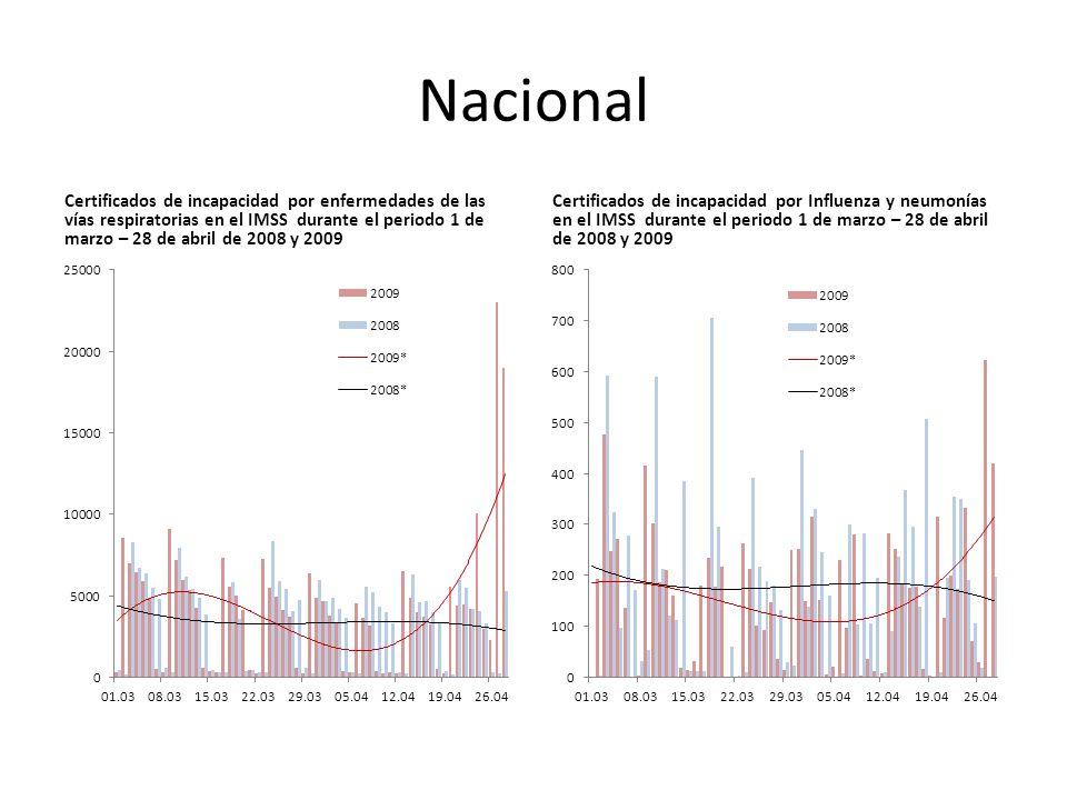 Nacional Certificados de incapacidad por enfermedades de las vías respiratorias en el IMSS durante el periodo 1 de marzo – 28 de abril de 2008 y 2009 Certificados de incapacidad por Influenza y neumonías en el IMSS durante el periodo 1 de marzo – 28 de abril de 2008 y 2009