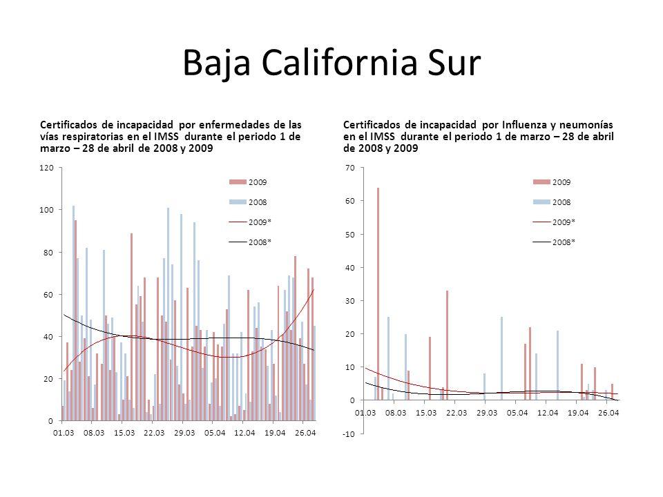 Baja California Sur Certificados de incapacidad por enfermedades de las vías respiratorias en el IMSS durante el periodo 1 de marzo – 28 de abril de 2008 y 2009 Certificados de incapacidad por Influenza y neumonías en el IMSS durante el periodo 1 de marzo – 28 de abril de 2008 y 2009
