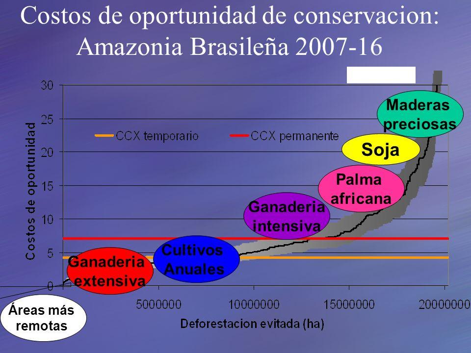 Maderas preciosas Soja Áreas más remotas Palma africana Ganaderia intensiva Cultivos Anuales Ganaderia extensiva