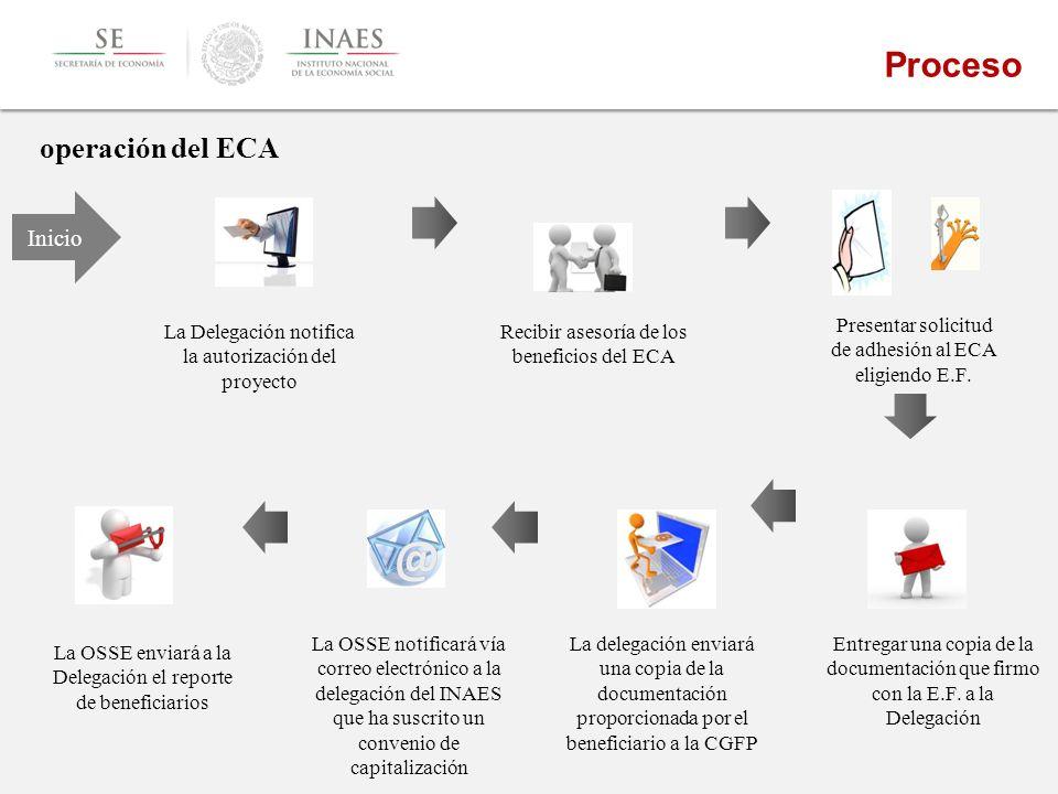 operación del ECA Inicio Presentar solicitud de adhesión al ECA eligiendo E.F.