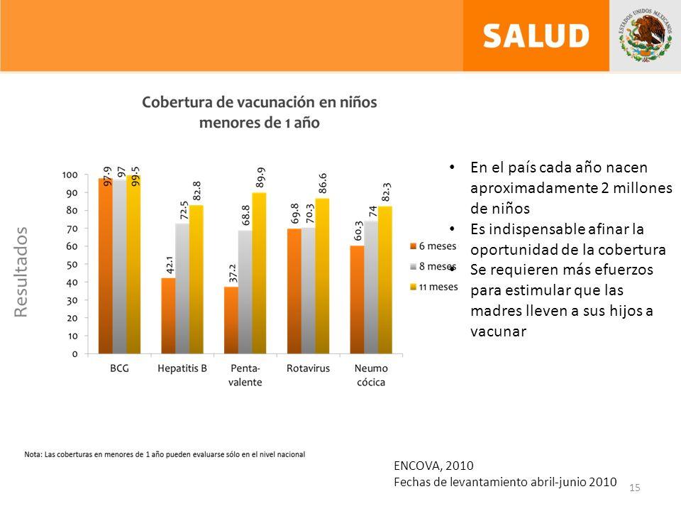 15 ENCOVA, 2010 Fechas de levantamiento abril-junio 2010 En el país cada año nacen aproximadamente 2 millones de niños Es indispensable afinar la oportunidad de la cobertura Se requieren más efuerzos para estimular que las madres lleven a sus hijos a vacunar
