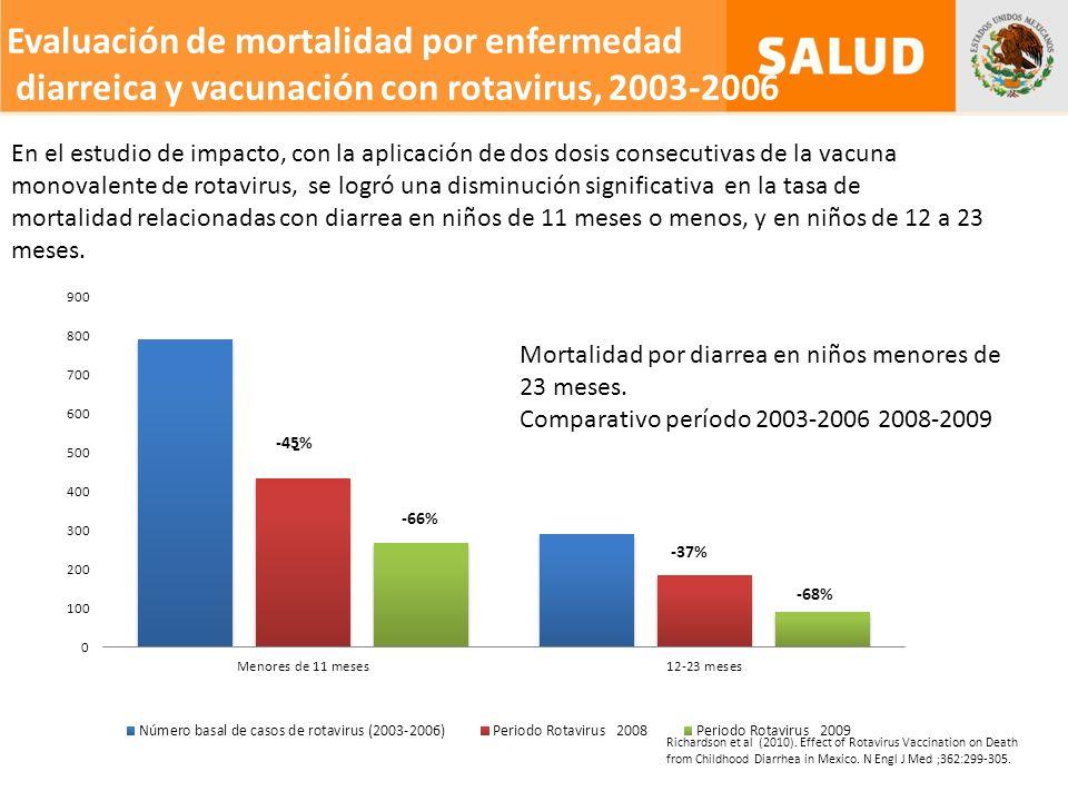 Evaluación de mortalidad por enfermedad diarreica y vacunación con rotavirus, 2003-2006 En el estudio de impacto, con la aplicación de dos dosis consecutivas de la vacuna monovalente de rotavirus, se logró una disminución significativa en la tasa de mortalidad relacionadas con diarrea en niños de 11 meses o menos, y en niños de 12 a 23 meses.
