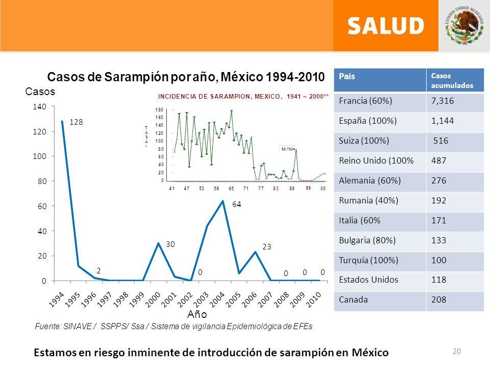 20 Pais Casos acumulados Francia (60%)7,316 España (100%)1,144 Suiza (100%) 516 Reino Unido (100%487 Alemania (60%)276 Rumania (40%)192 Italia (60%171 Bulgaria (80%)133 Turquía (100%)100 Estados Unidos118 Canada208 Estamos en riesgo inminente de introducción de sarampión en México