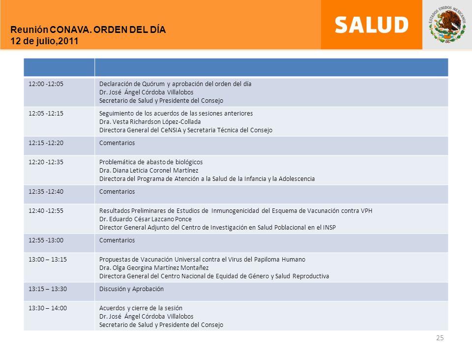 12:00 -12:05Declaración de Quórum y aprobación del orden del día Dr.
