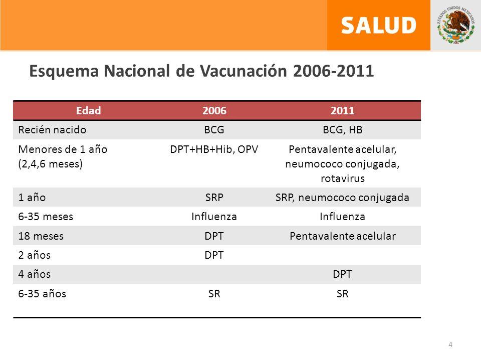 Esquema Nacional de Vacunación 2006-2011 Edad20062011 Recién nacidoBCGBCG, HB Menores de 1 año (2,4,6 meses) DPT+HB+Hib, OPVPentavalente acelular, neumococo conjugada, rotavirus 1 añoSRPSRP, neumococo conjugada 6-35 mesesInfluenza 18 mesesDPTPentavalente acelular 2 añosDPT 4 añosDPT 6-35 añosSR 4
