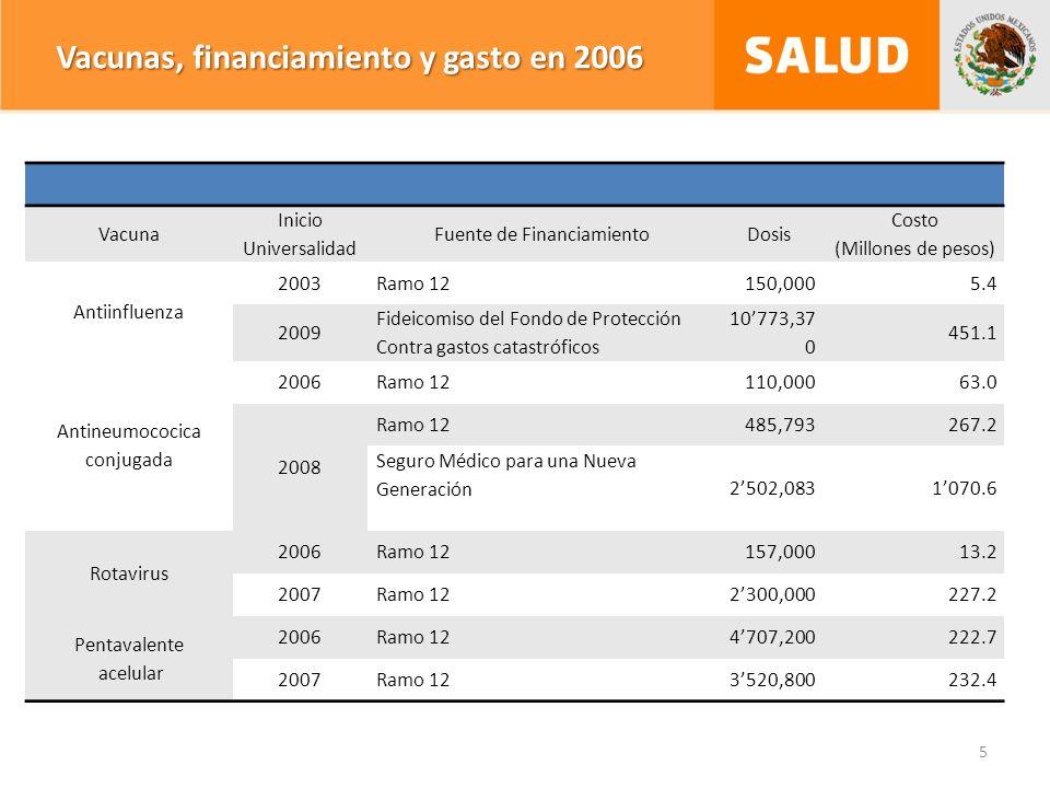 5 Vacuna Inicio Universalidad Fuente de FinanciamientoDosis Costo (Millones de pesos) Antiinfluenza 2003Ramo 12150,0005.4 2009 Fideicomiso del Fondo de Protección Contra gastos catastróficos 10773,37 0 451.1 Antineumococica conjugada 2006Ramo 12110,00063.0 2008 Ramo 12485,793267.2 Seguro Médico para una Nueva Generación 2502,0831070.6 Rotavirus 2006Ramo 12157,00013.2 2007Ramo 122300,000227.2 Pentavalente acelular 2006Ramo 124707,200222.7 2007Ramo 123520,800232.4 Vacunas, financiamiento y gasto en 2006