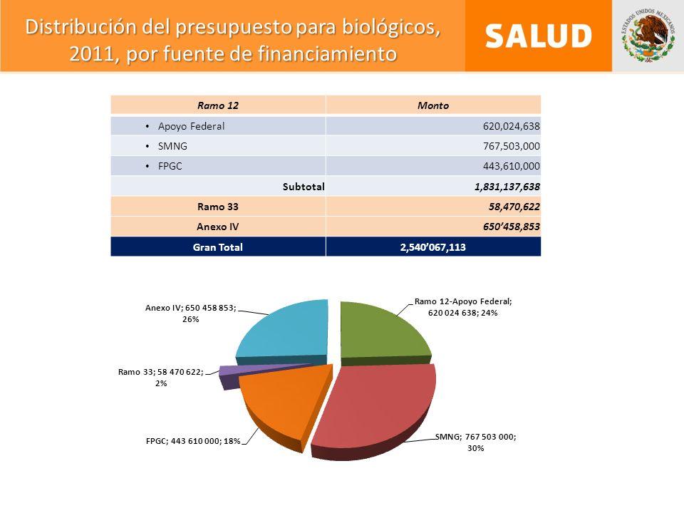 Ramo 12Monto Apoyo Federal620,024,638 SMNG767,503,000 FPGC443,610,000 Subtotal1,831,137,638 Ramo 3358,470,622 Anexo IV650458,853 Gran Total2,540067,113 Distribución del presupuesto para biológicos, 2011, por fuente de financiamiento
